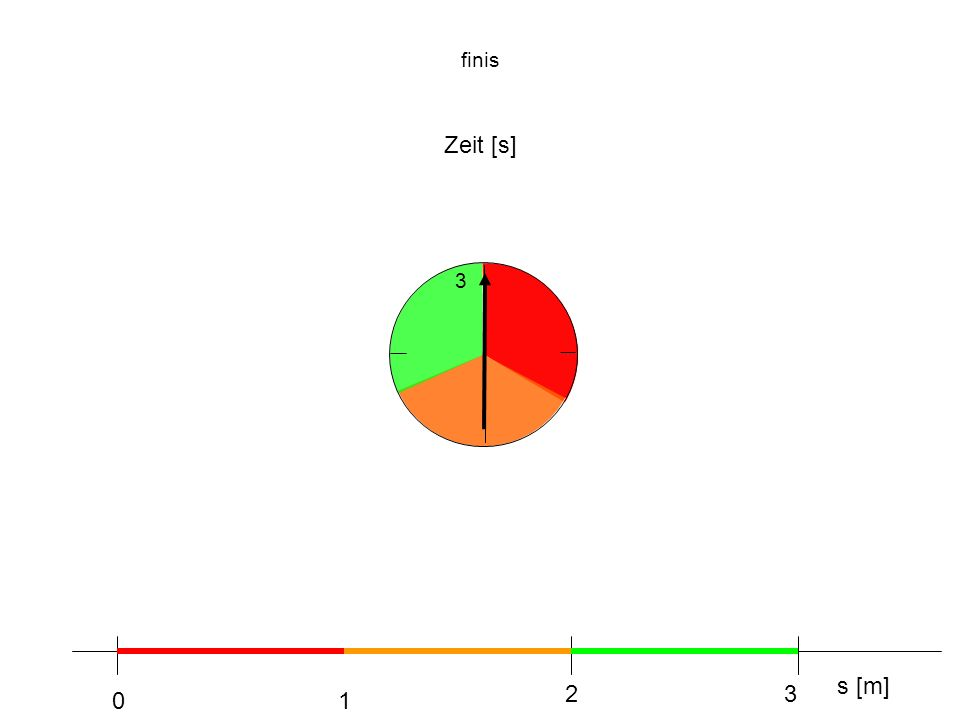 finis Zeit [s] 3 s [m] 1 2 3